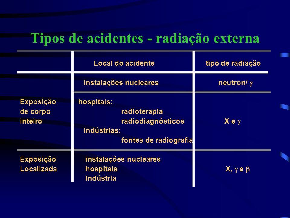 Tipos de acidentes - radiação externa