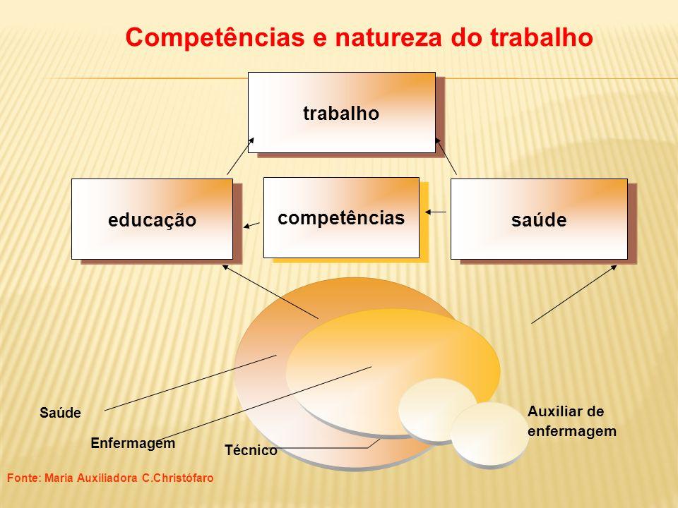 Competências e natureza do trabalho