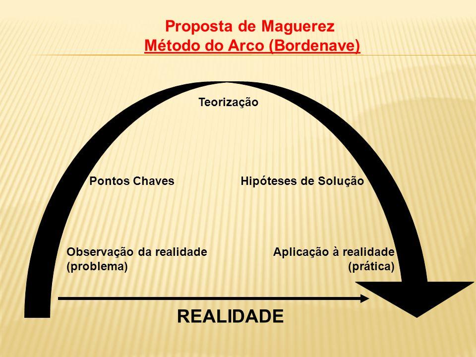 Proposta de Maguerez Método do Arco (Bordenave)