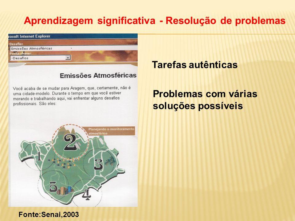 Aprendizagem significativa - Resolução de problemas