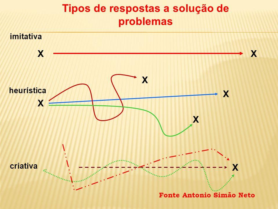 Tipos de respostas a solução de problemas