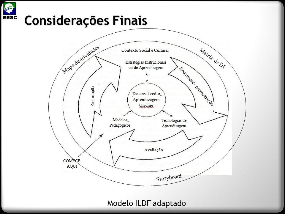 Considerações Finais Modelo ILDF adaptado Mapa de atividades