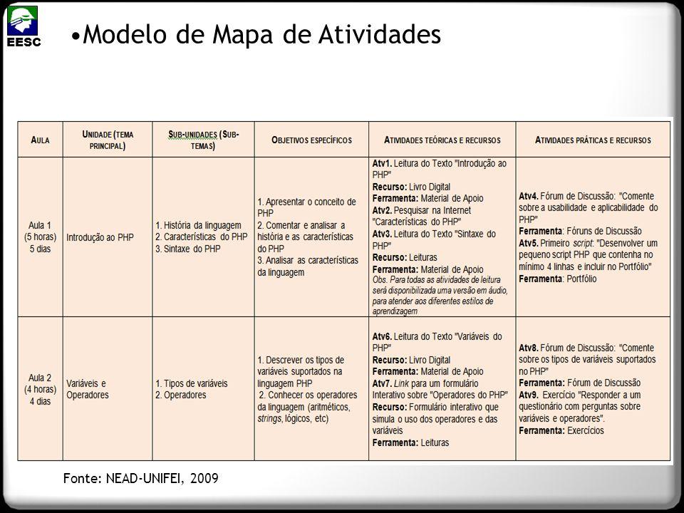 Modelo de Mapa de Atividades