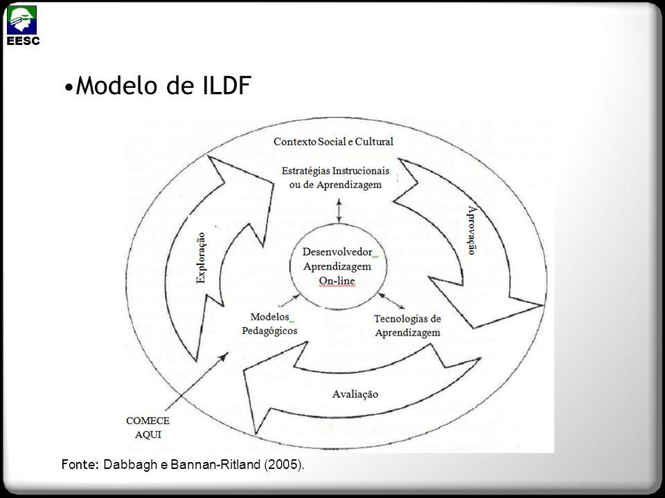EESC Modelo de ILDF Fonte: Dabbagh e Bannan-Ritland (2005).