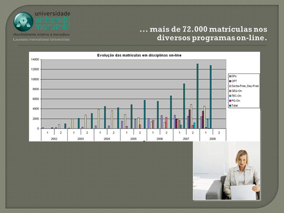 ... mais de 72.000 matrículas nos diversos programas on-line.