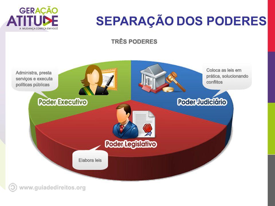 - Cargos escolhidos pelo povo: Municipais: vereadores e prefeitos;