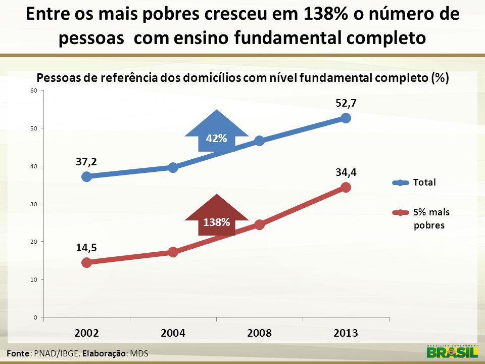 Entre os mais pobres cresceu em 138% o número de pessoas com ensino fundamental completo