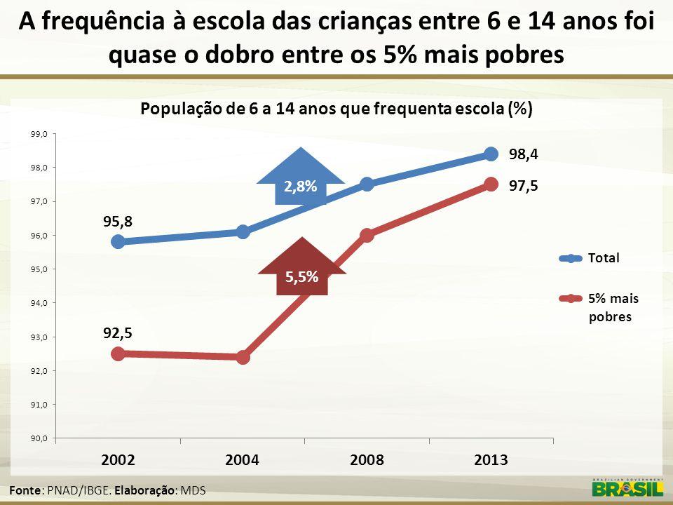 População de 6 a 14 anos que frequenta escola (%)