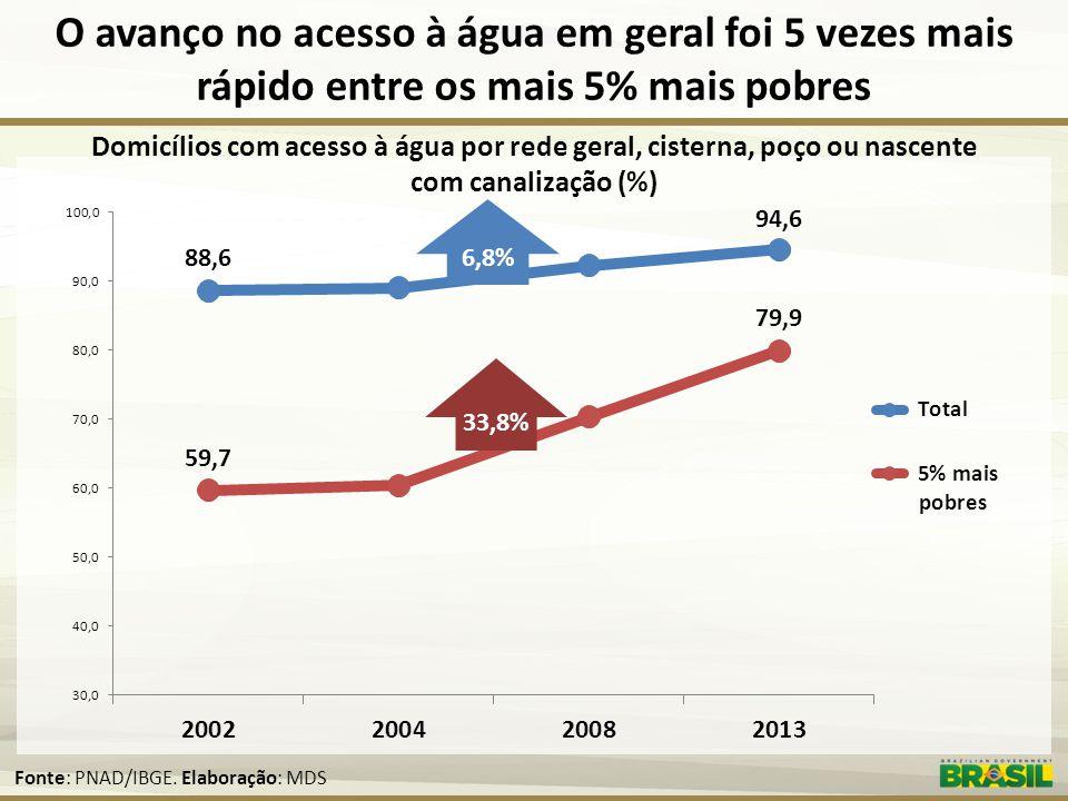 O avanço no acesso à água em geral foi 5 vezes mais rápido entre os mais 5% mais pobres