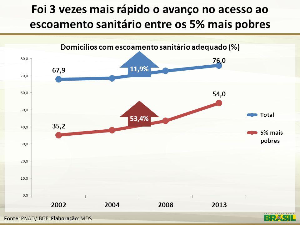 Domicílios com escoamento sanitário adequado (%)