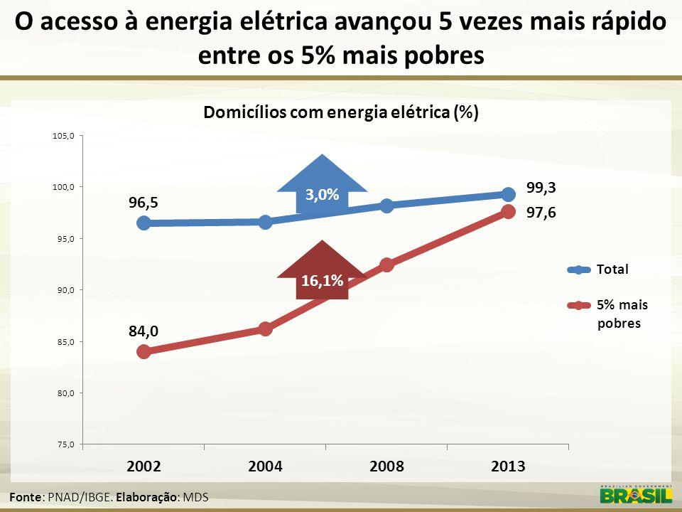 Domicílios com energia elétrica (%)