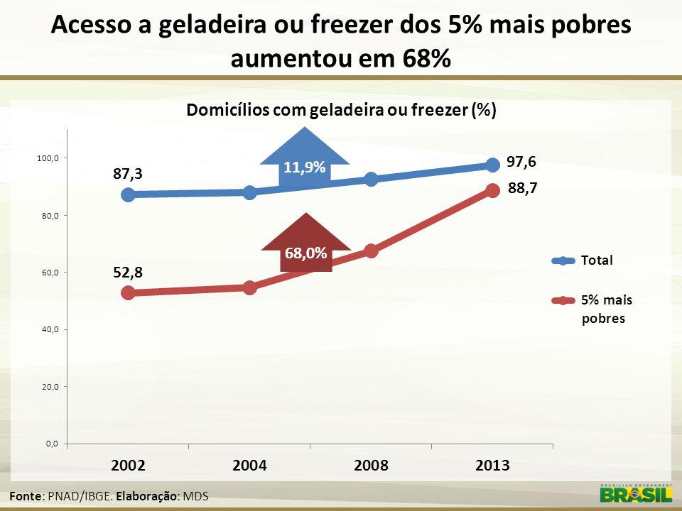 Acesso a geladeira ou freezer dos 5% mais pobres aumentou em 68%