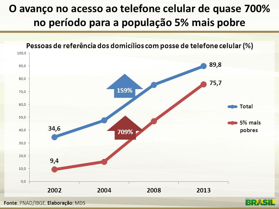Pessoas de referência dos domicílios com posse de telefone celular (%)