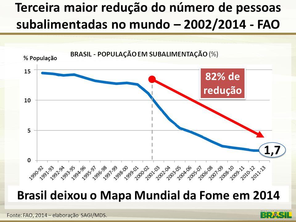 Brasil deixou o Mapa Mundial da Fome em 2014