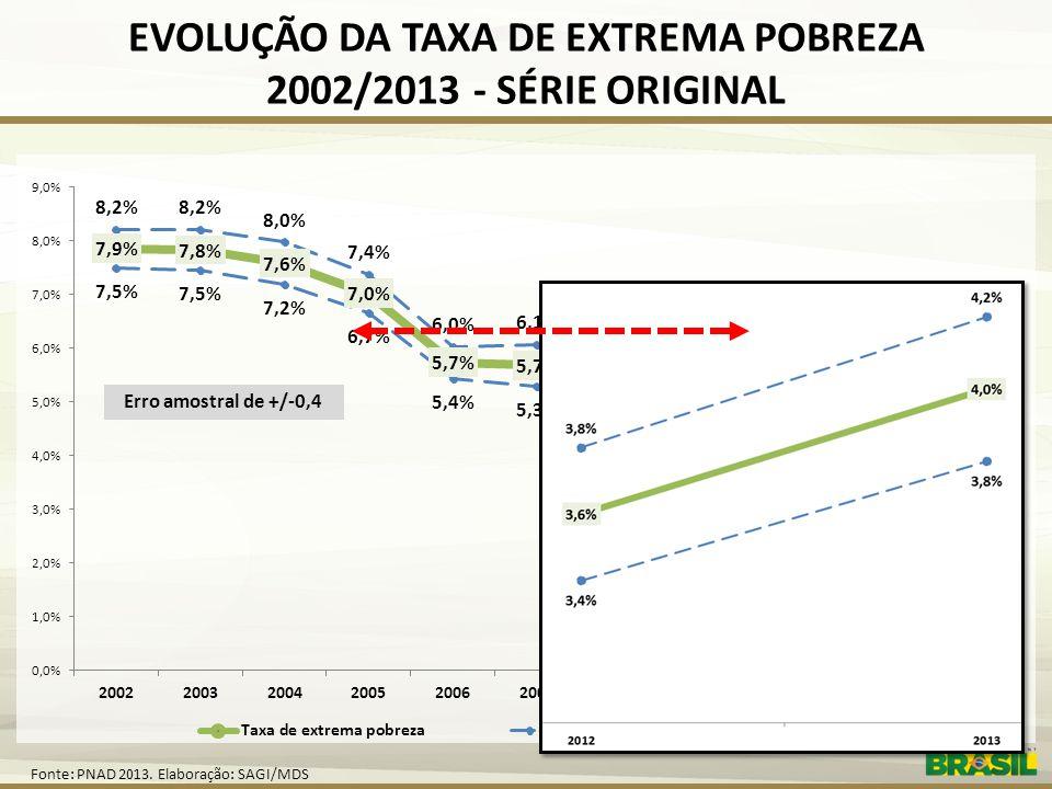 EVOLUÇÃO DA TAXA DE EXTREMA POBREZA 2002/2013 - SÉRIE ORIGINAL