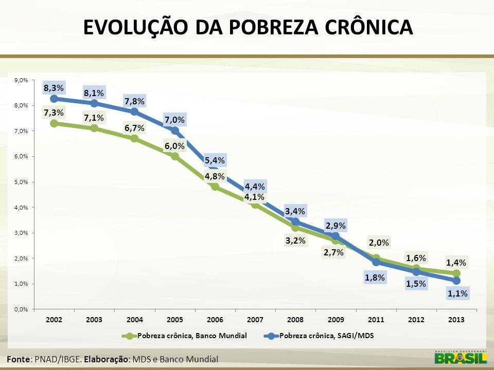EVOLUÇÃO DA POBREZA CRÔNICA