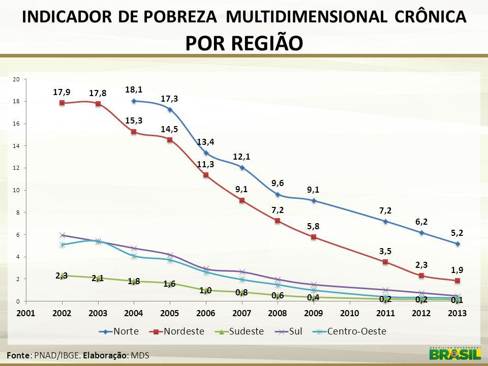 INDICADOR DE POBREZA MULTIDIMENSIONAL CRÔNICA POR REGIÃO