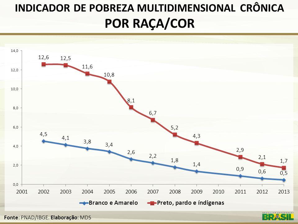 INDICADOR DE POBREZA MULTIDIMENSIONAL CRÔNICA