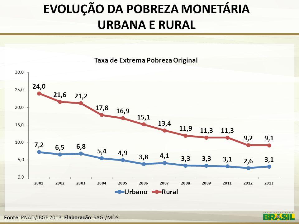 EVOLUÇÃO DA POBREZA MONETÁRIA URBANA E RURAL