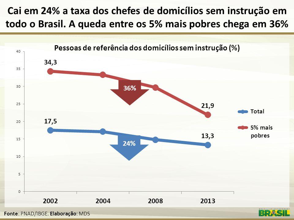 Pessoas de referência dos domicílios sem instrução (%)