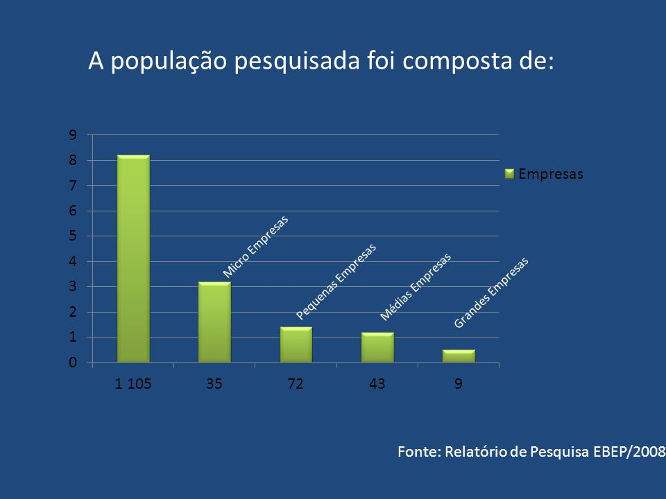 A população pesquisada foi composta de: