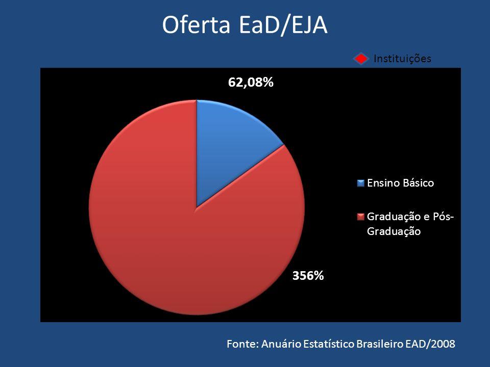 Oferta EaD/EJA Instituições