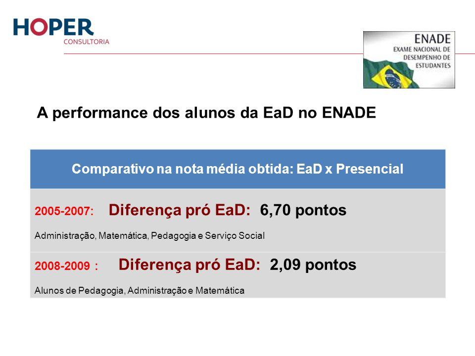 Comparativo na nota média obtida: EaD x Presencial