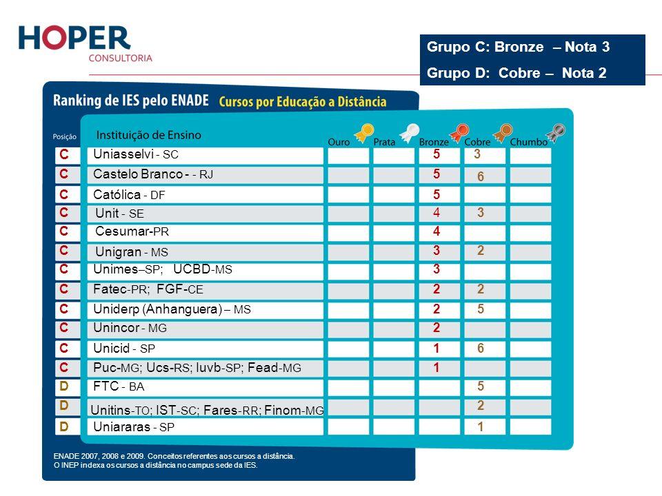 Grupo C: Bronze – Nota 3 Grupo D: Cobre – Nota 2 C Uniasselvi - SC 5 3