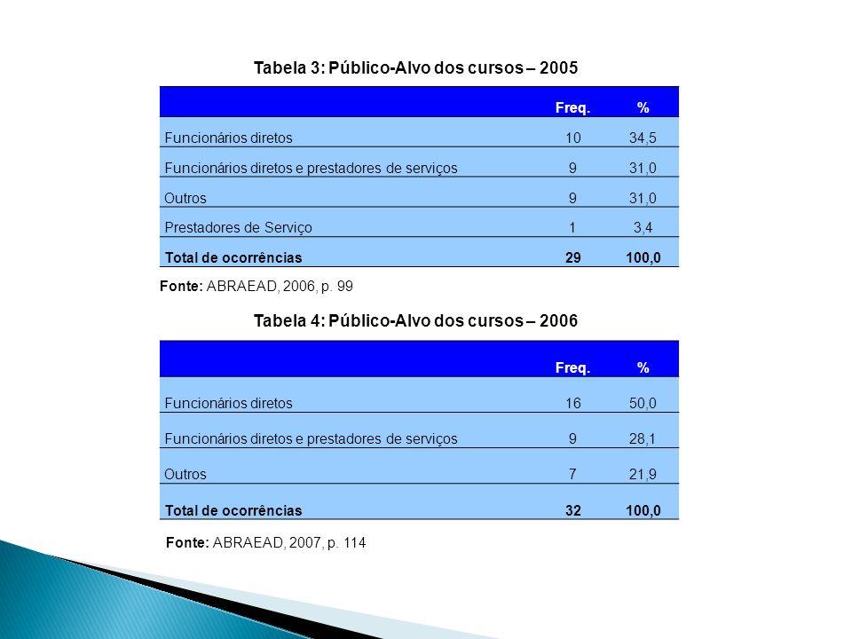 Tabela 3: Público-Alvo dos cursos – 2005