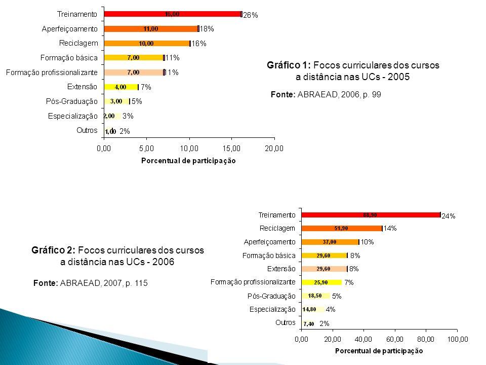 Gráfico 1: Focos curriculares dos cursos a distância nas UCs - 2005