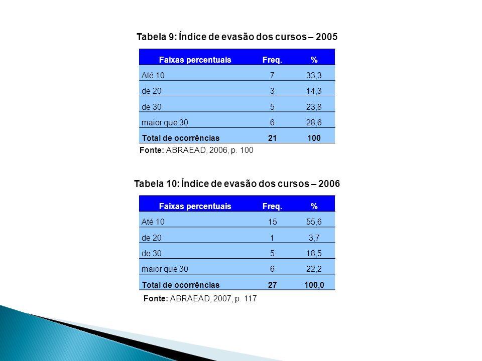 Tabela 9: Índice de evasão dos cursos – 2005