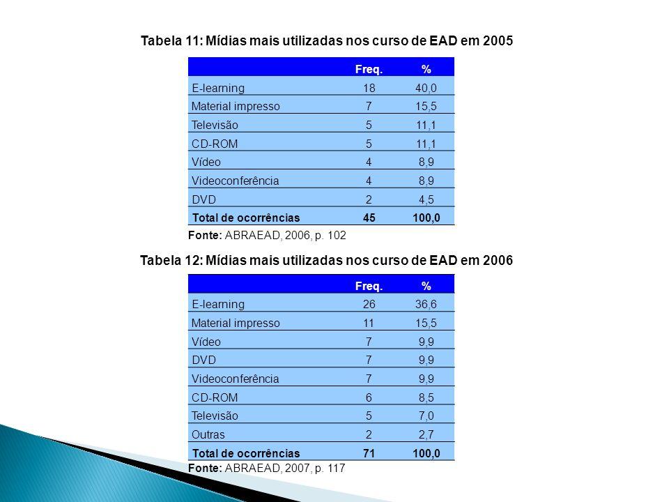 Tabela 11: Mídias mais utilizadas nos curso de EAD em 2005