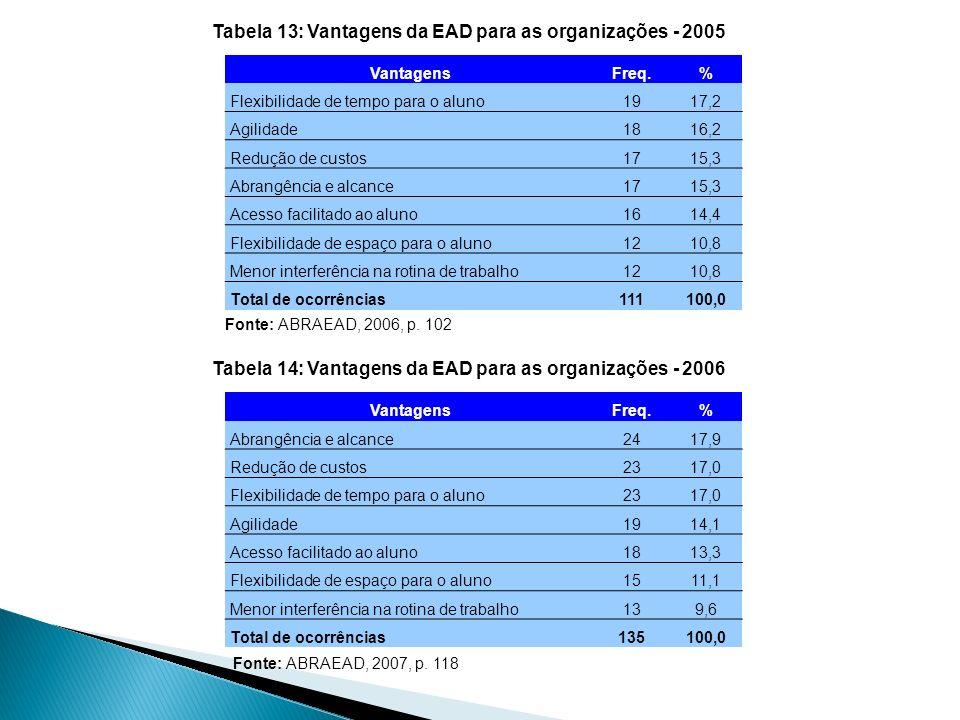 Tabela 13: Vantagens da EAD para as organizações - 2005