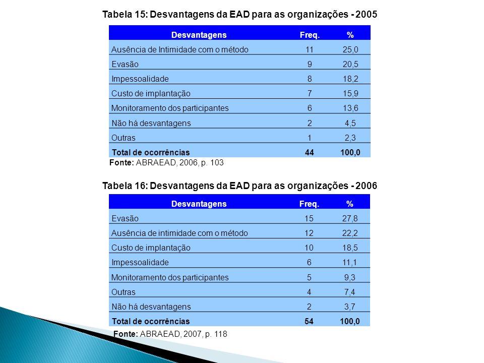 Tabela 15: Desvantagens da EAD para as organizações - 2005