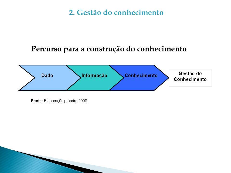 2. Gestão do conhecimento