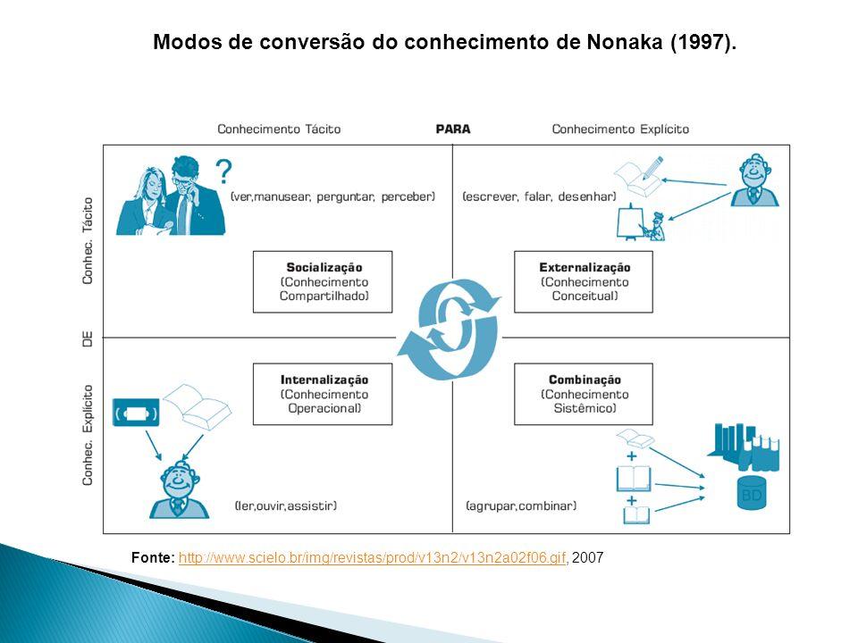 Modos de conversão do conhecimento de Nonaka (1997).