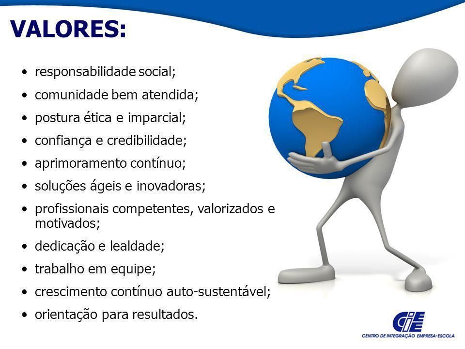 VALORES: responsabilidade social; comunidade bem atendida;