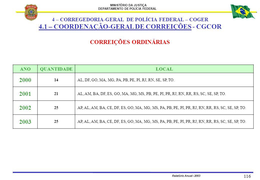 4.1 – COORDENAÇÃO-GERAL DE CORREIÇÕES - CGCOR CORREIÇÕES ORDINÁRIAS