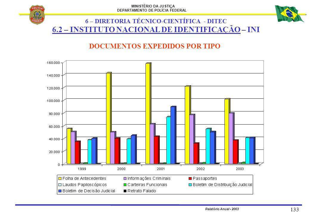 6 – DIRETORIA TÉCNICO-CIENTÍFICA - DITEC DOCUMENTOS EXPEDIDOS POR TIPO