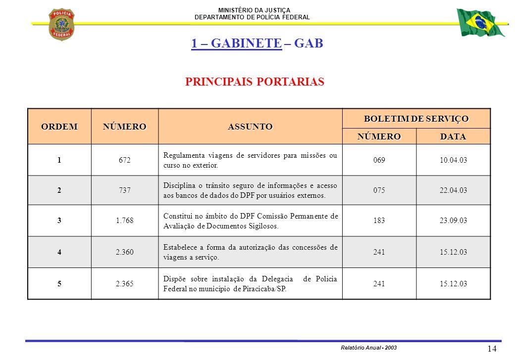 1 – GABINETE – GAB PRINCIPAIS PORTARIAS ORDEM NÚMERO ASSUNTO