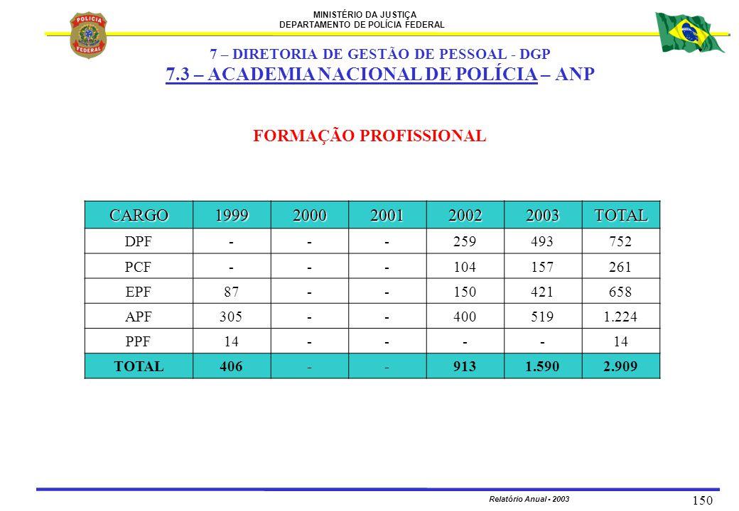 7 – DIRETORIA DE GESTÃO DE PESSOAL - DGP FORMAÇÃO PROFISSIONAL