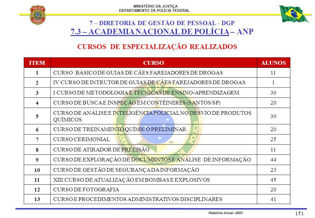 7.3 – ACADEMIA NACIONAL DE POLÍCIA – ANP