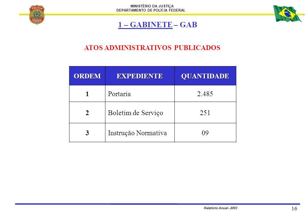 1 – GABINETE – GAB ATOS ADMINISTRATIVOS PUBLICADOS ORDEM EXPEDIENTE