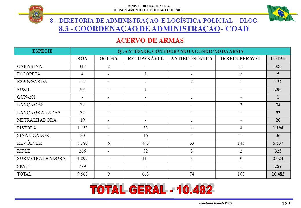 TOTAL GERAL - 10.482 8.3 - COORDENAÇÃO DE ADMINISTRAÇÃO - COAD