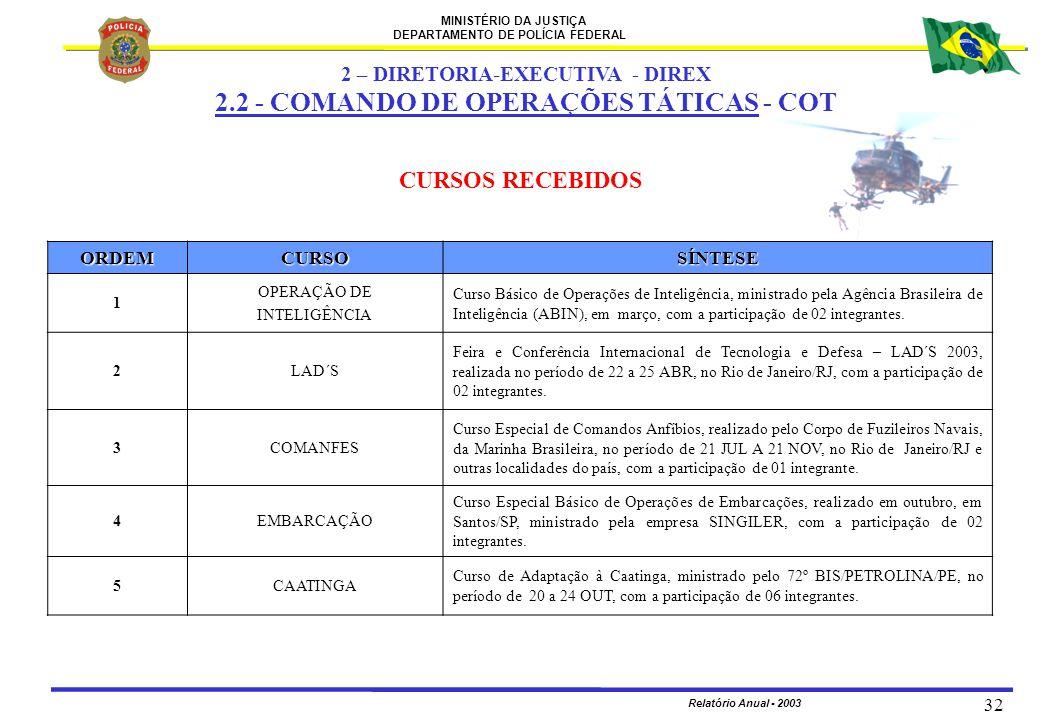 2.2 - COMANDO DE OPERAÇÕES TÁTICAS - COT