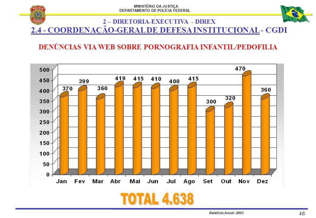 TOTAL 4.638 2.4 - COORDENAÇÃO-GERAL DE DEFESA INSTITUCIONAL - CGDI