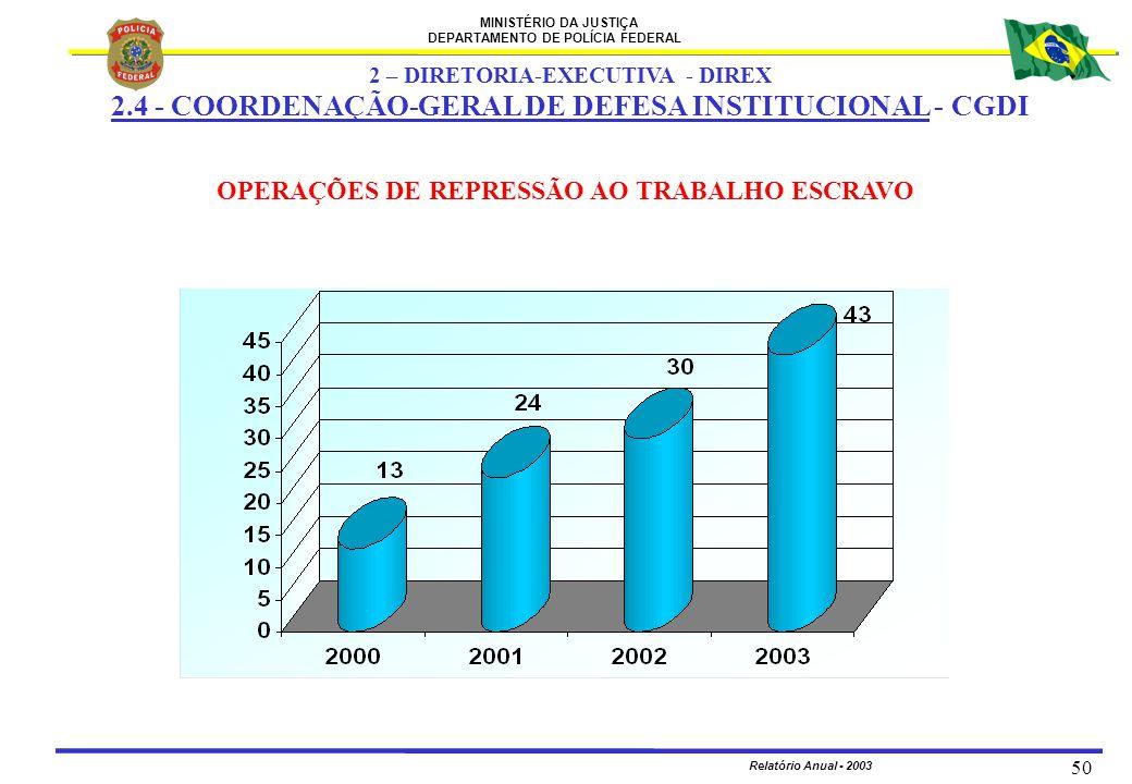 2.4 - COORDENAÇÃO-GERAL DE DEFESA INSTITUCIONAL - CGDI