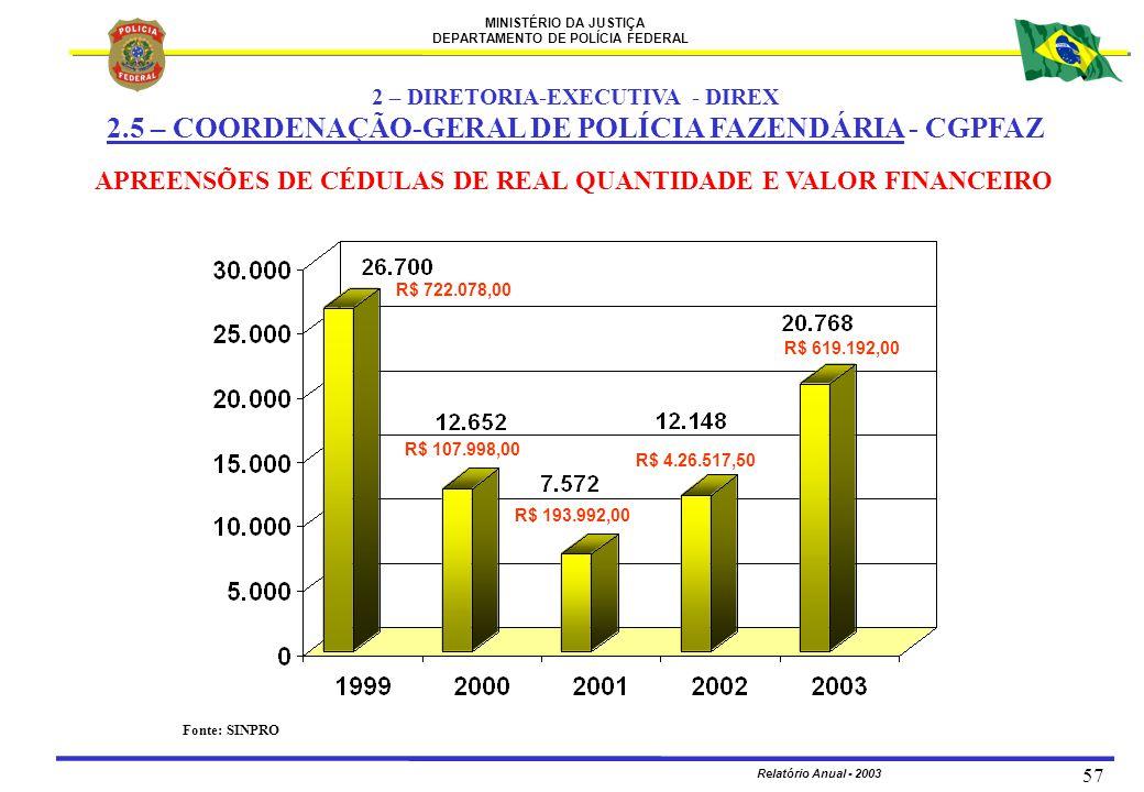 2.5 – COORDENAÇÃO-GERAL DE POLÍCIA FAZENDÁRIA - CGPFAZ