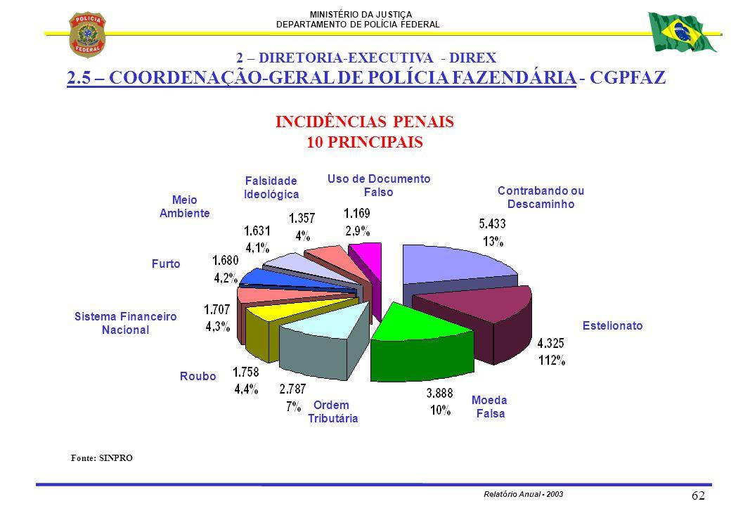 2 – DIRETORIA-EXECUTIVA - DIREX