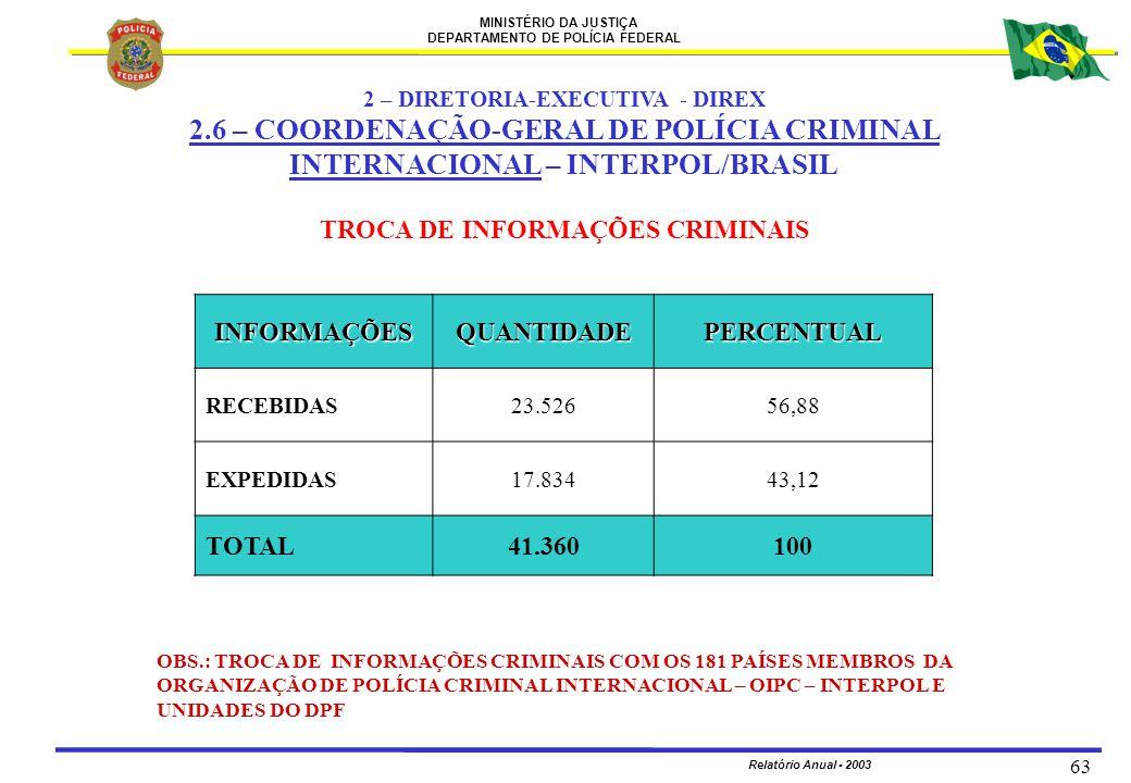 2 – DIRETORIA-EXECUTIVA - DIREX TROCA DE INFORMAÇÕES CRIMINAIS